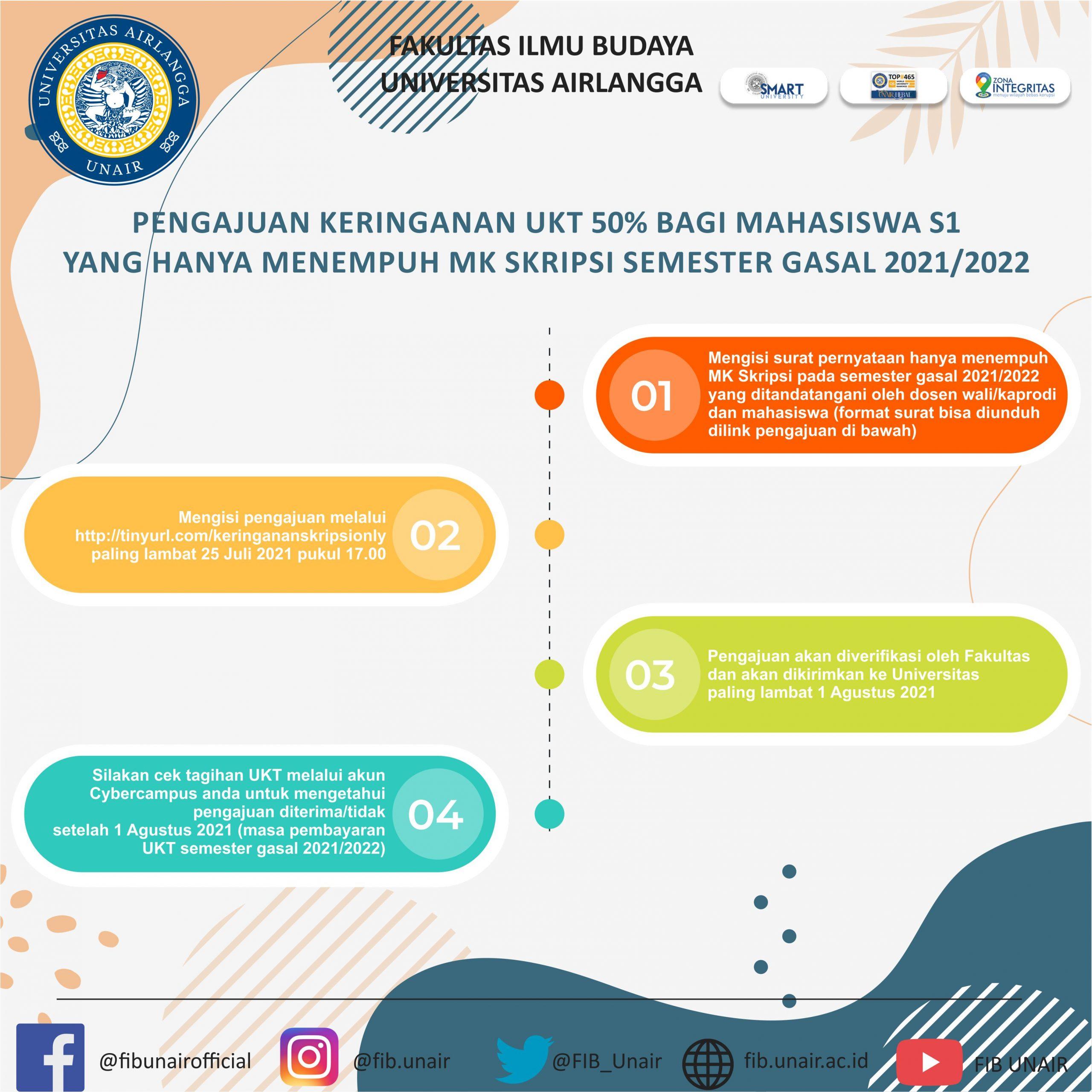 Infografik Banding UKT FIB 1